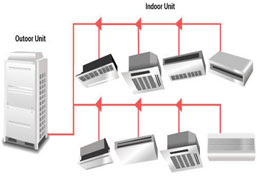 Variable Split AC